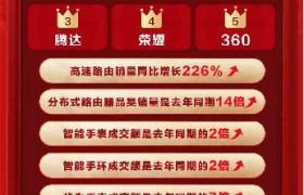 京东618反向定制产品热销,360智能新品赋能安全防护