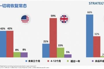 你怎么看37%我国顾客因疫情推延购新手机方案