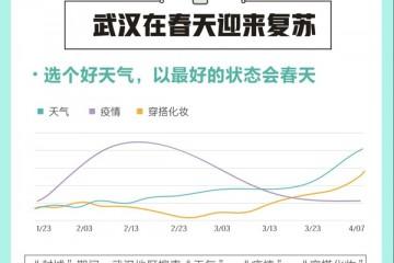 百度发布武汉重启查找大数据交通出行查找热度上升115%复工证明上涨320%