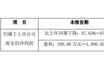 武汉科技|受疫情影响精测电子估计Q1净利同比最多下降近一倍