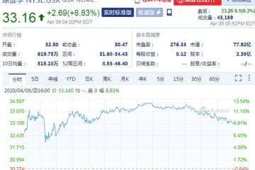跟谁学接连举行交流会周四收盘股价大涨8.83%