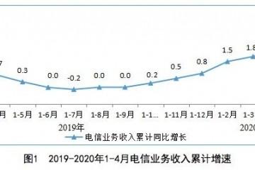 工信部1-4月电信业务收入累计完结4562亿元同比增加2.3%