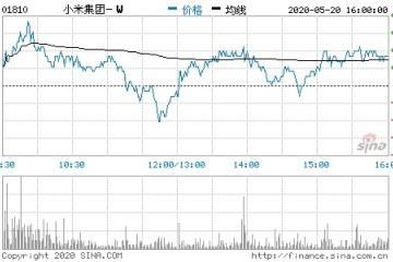 小米中国大陆5G智能手机销量市占率已达14.1%