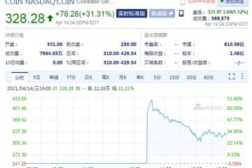 加密货币交易所第一股Coinbase上市首日收涨31%