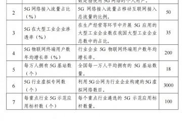 加快700MHz频段5G网络部署工信部文件明确指出