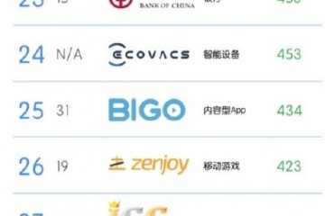 TCL上榜BrandZ™中国全球化品牌50强