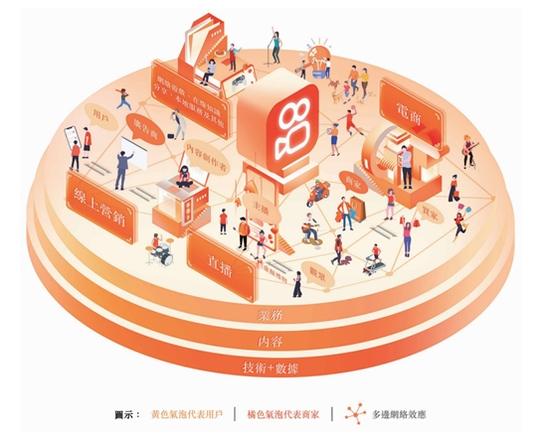 快手Q1财报解读在线营销收入首超直播海外月活用户4月超1.5亿